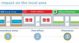 Post Office and the Convenience sector